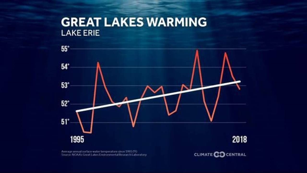 Great Lakes Warming_1569680738067.jpg.jpg