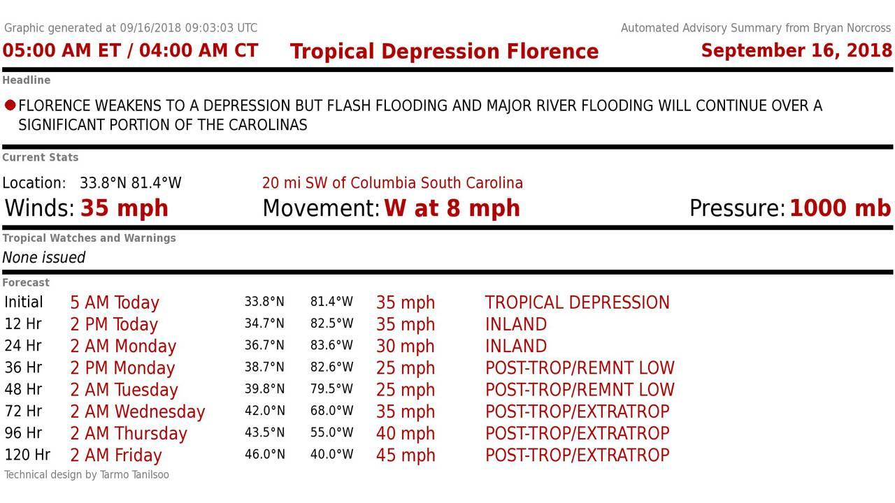 Florence Stats_1537102440256.JPG.jpg