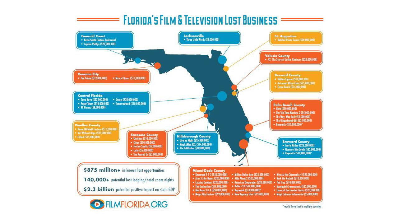 Florida's Film & Television Lost Business