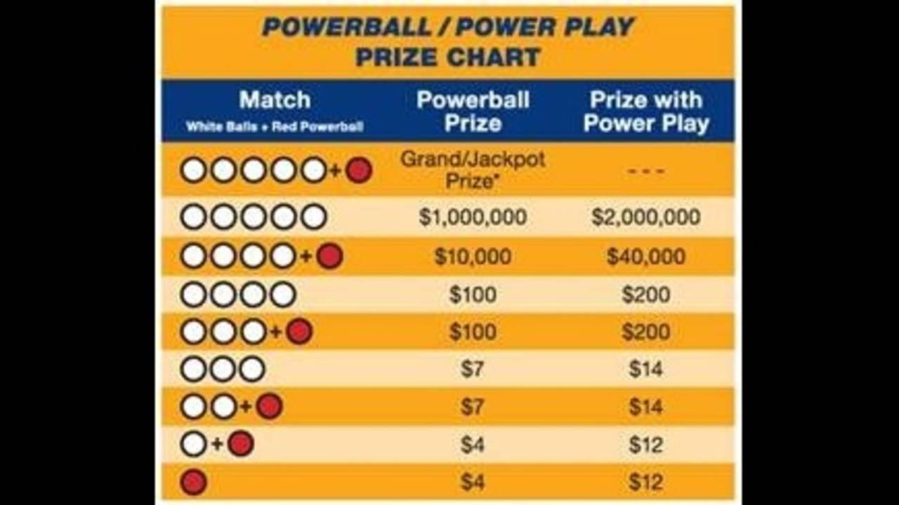 Texas Powerball Sales By Region
