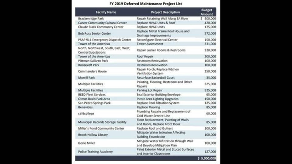 COSA FY2019 deferred maintenance project list