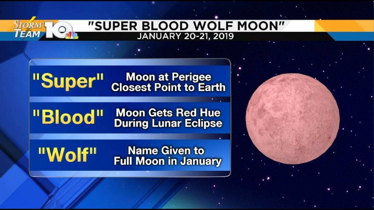What In The World Is A Super Blood Wolf Moon