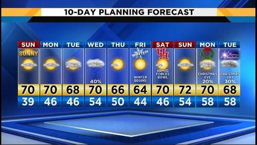 Cloudy Sunday evening, warmer weather in forecast