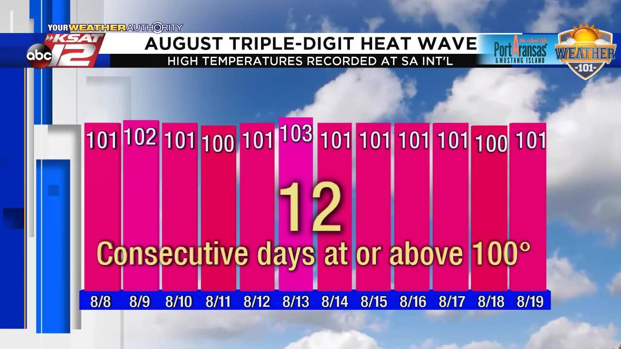 100 Heat Wave_1566324197622.png.jpg