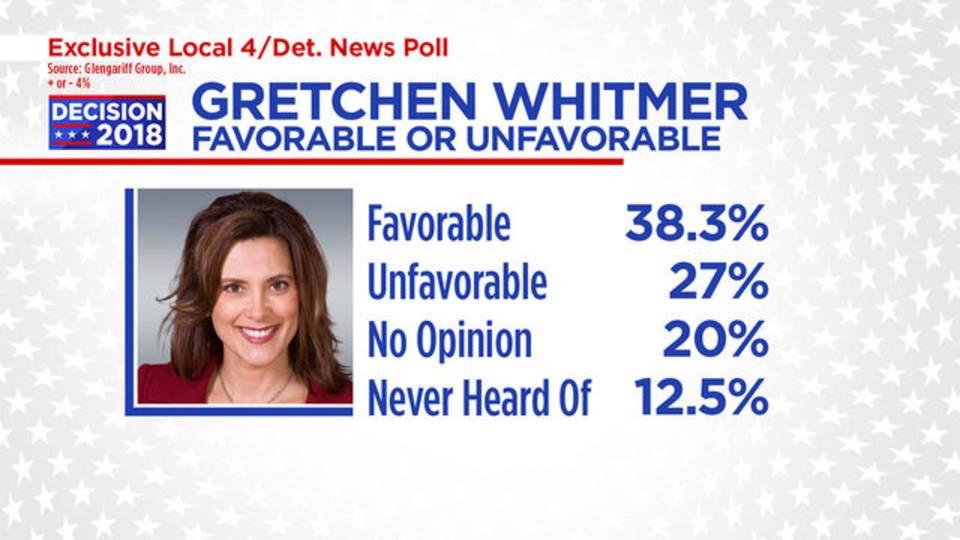 Gretchen favorable or unfavorable_1538610977471.jpg.jpg