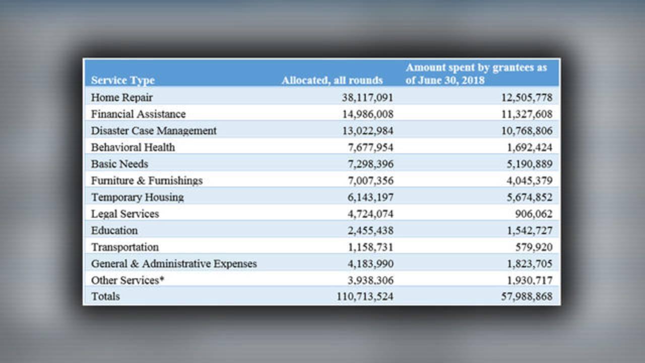 Hurricane Harvey Relief Fund June spending chart
