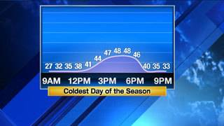 After coldest night of season, temps will rise to upper-40s under sunny skies