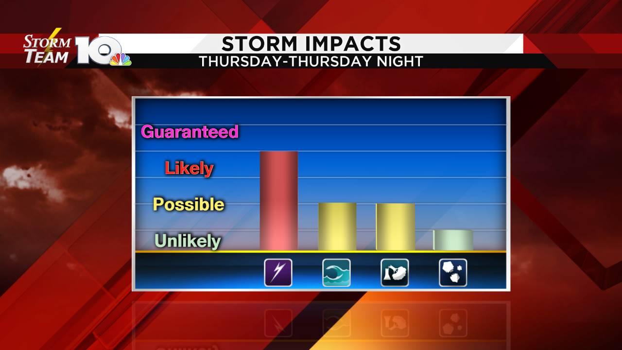 Storm Impact Graph_1562826993493.png.jpg