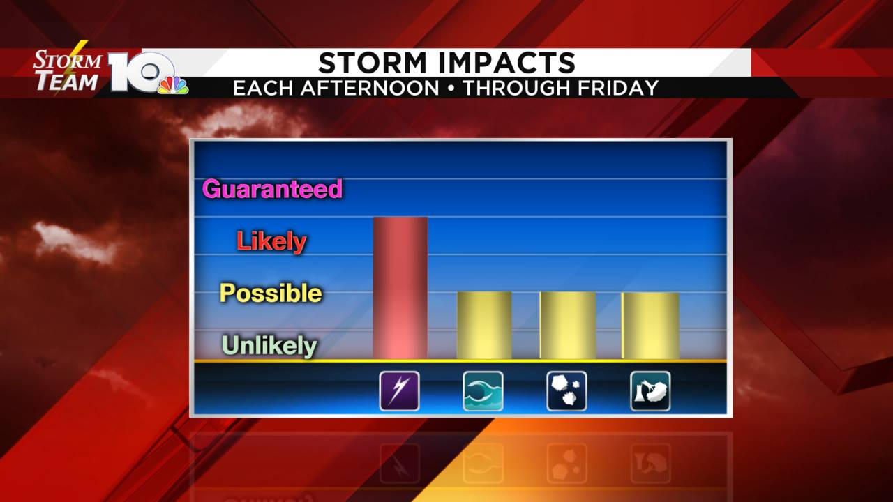 Storm Impact Graph_1562049499850.png.jpg