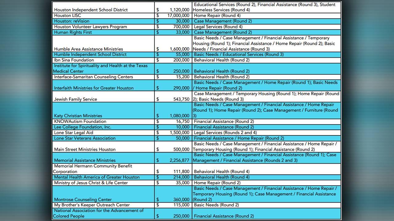HHRF grantee summary page 3