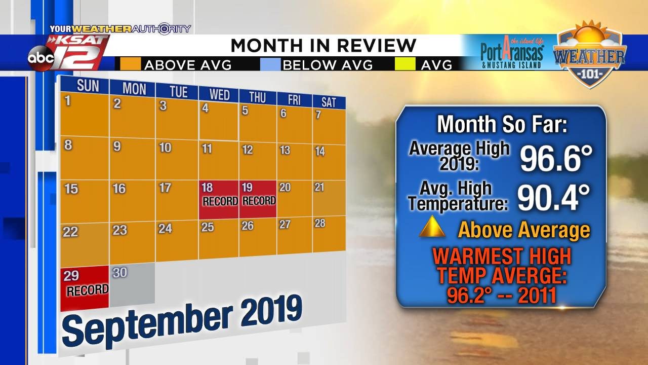 Monthly Temps - September 29, 2019