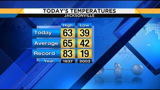 Wonderful Wednesday weather for Jacksonville