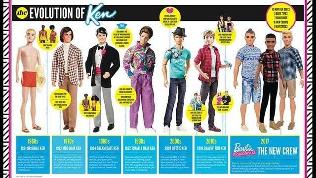 The evolution of Ken, Barbie, Mattel07277649