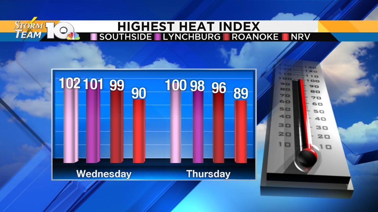 Graph - Heat Index 4 Regions_1568183765815.png.jpg