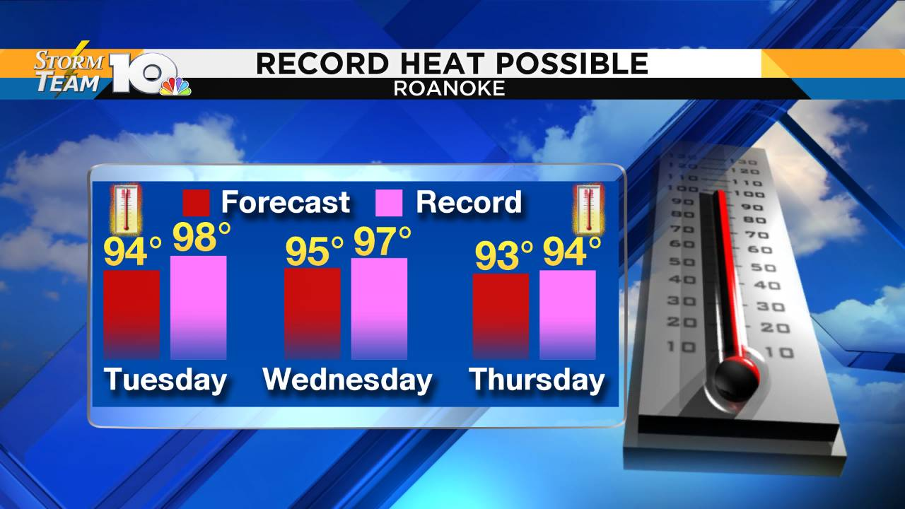 Forecast vs. Record - High Temps_1558899550998.png.jpg