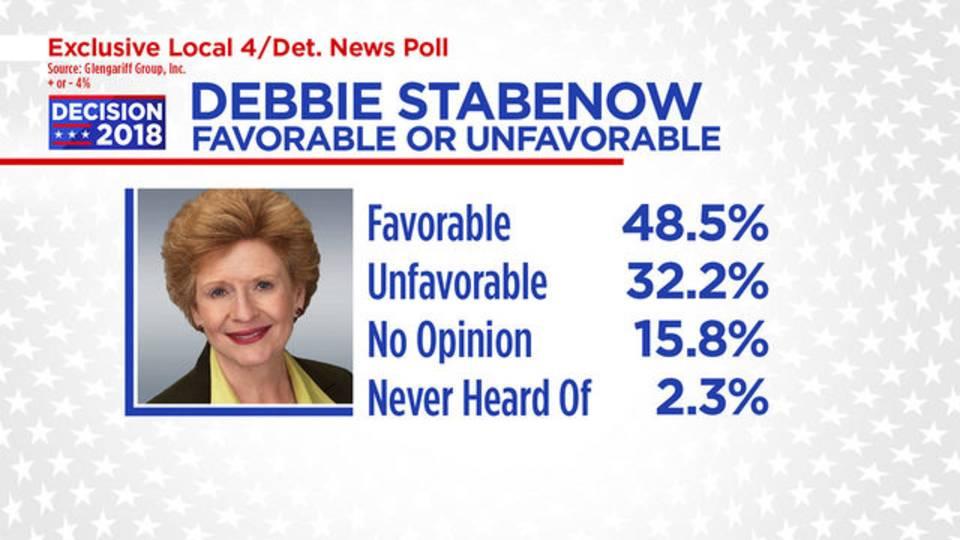 Stabenow favorable or unfavorable_1538610287516.jpg.jpg