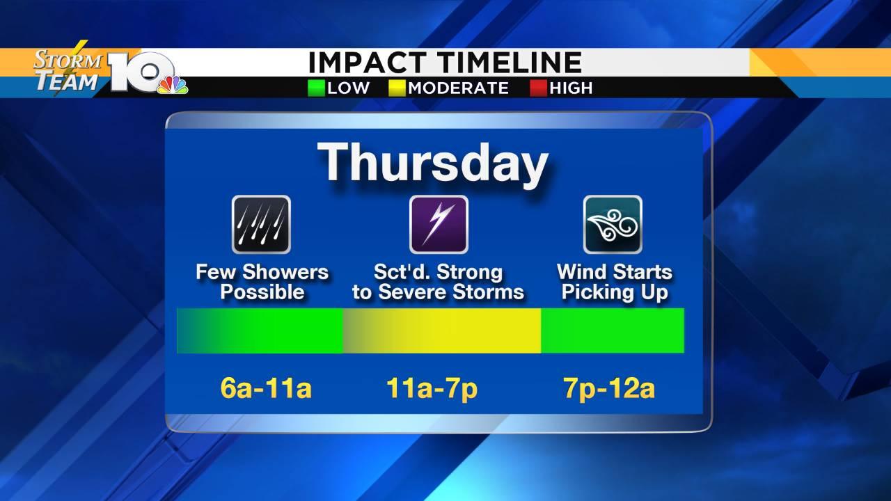 Impact Timeline_1560967100235.png.jpg