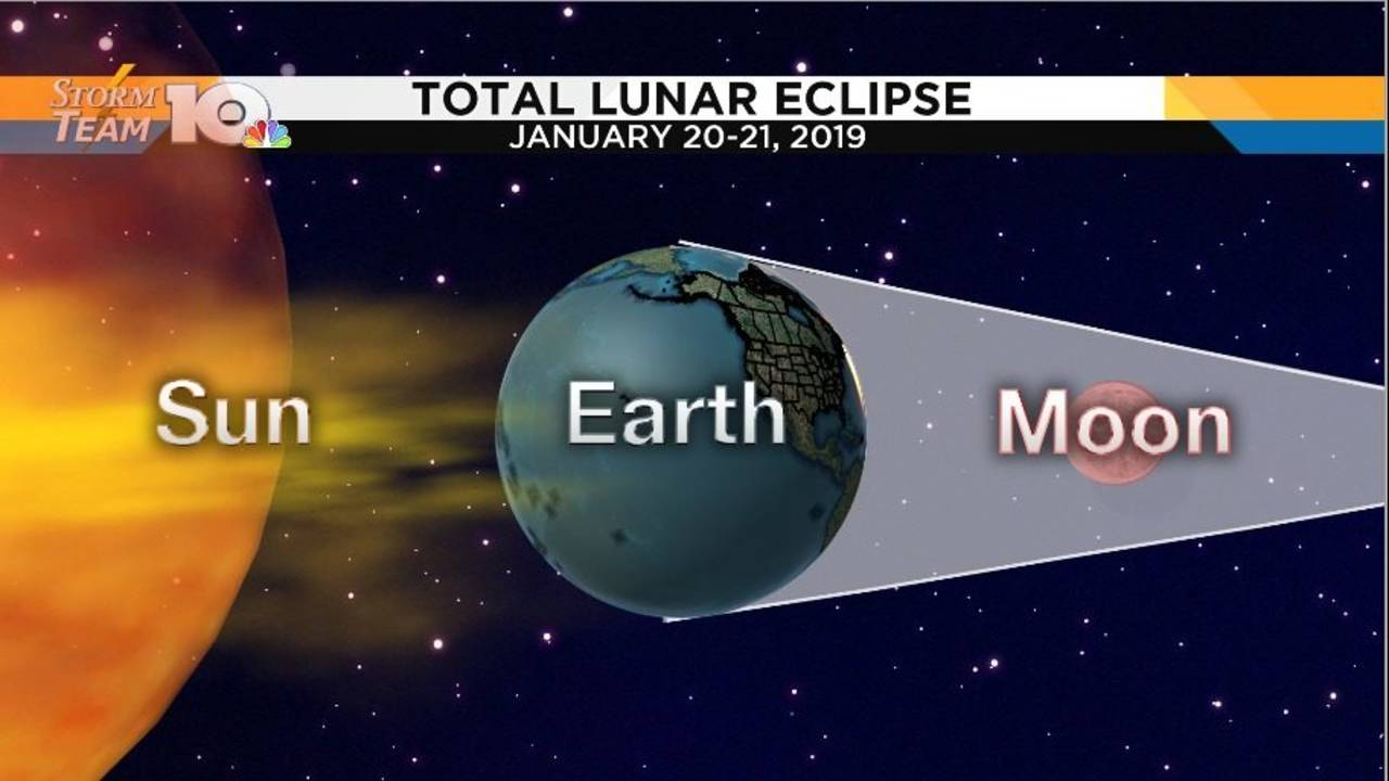 One Month To Go Lunar Eclipse Visible To All North America