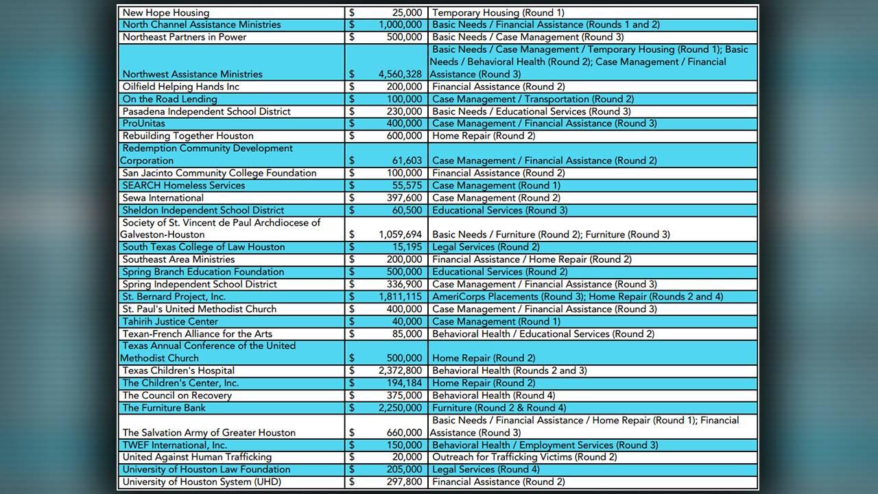 HHRF grantee summary page 4