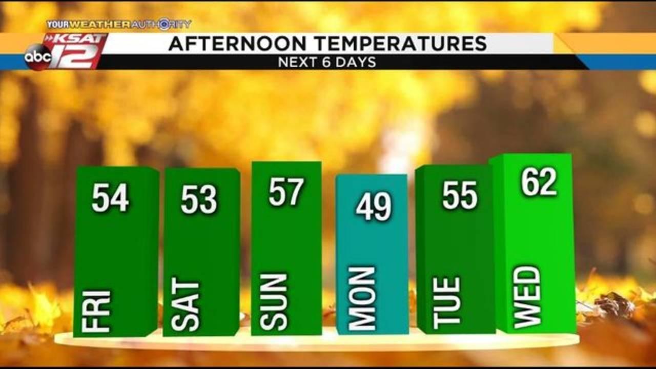 Temperatures - November 8, 2018