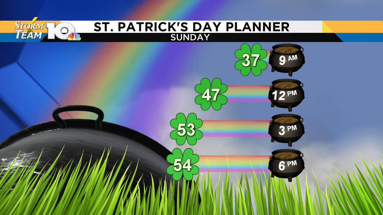 St Patricks Day - Graph 2_1552767850567.png.jpg