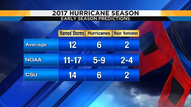 Colorado State updates long range hurricane season forecast
