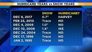 Houston hurricanes and snowfall linked? This is what you need to know