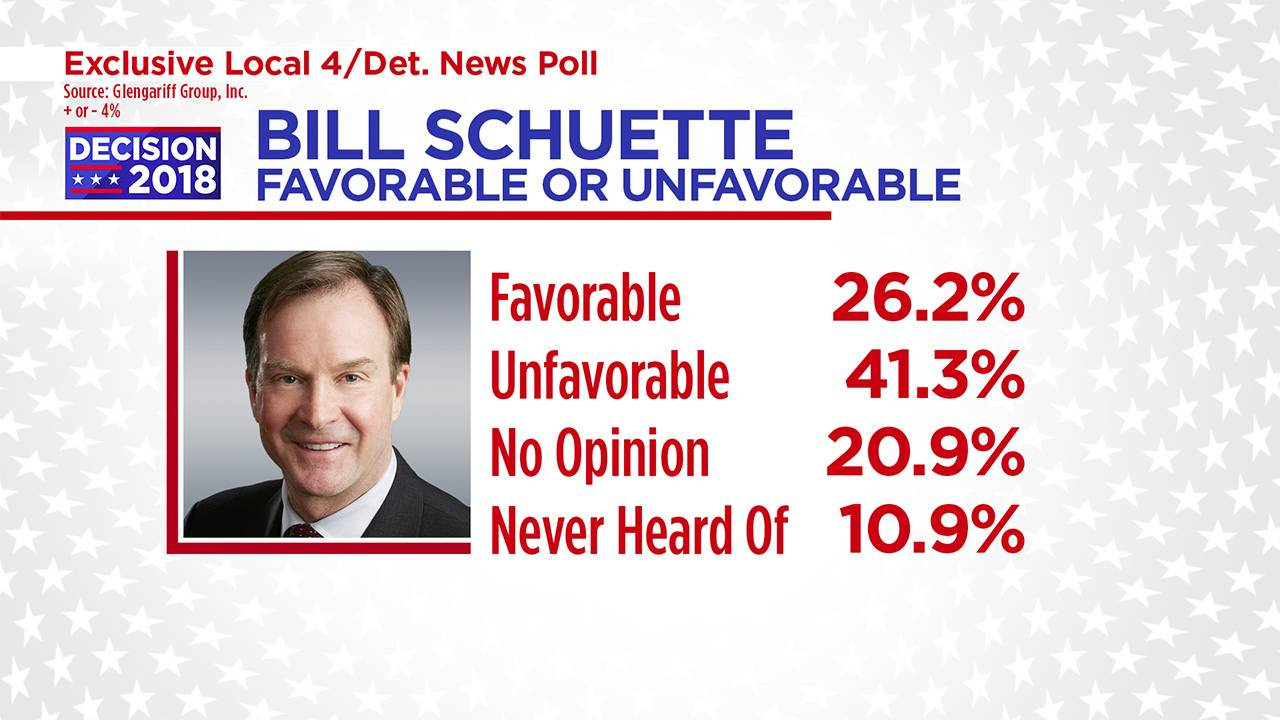 Bill Schuette favorable or unfavorable