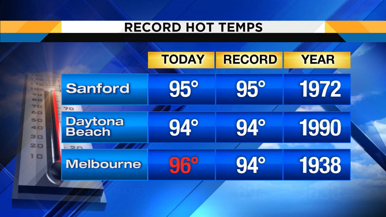 Record Hi Temps multi_1537068163774.jpg.jpg