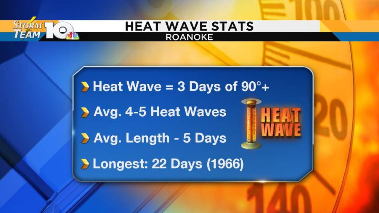 High heat and humidity dominate our weather this week
