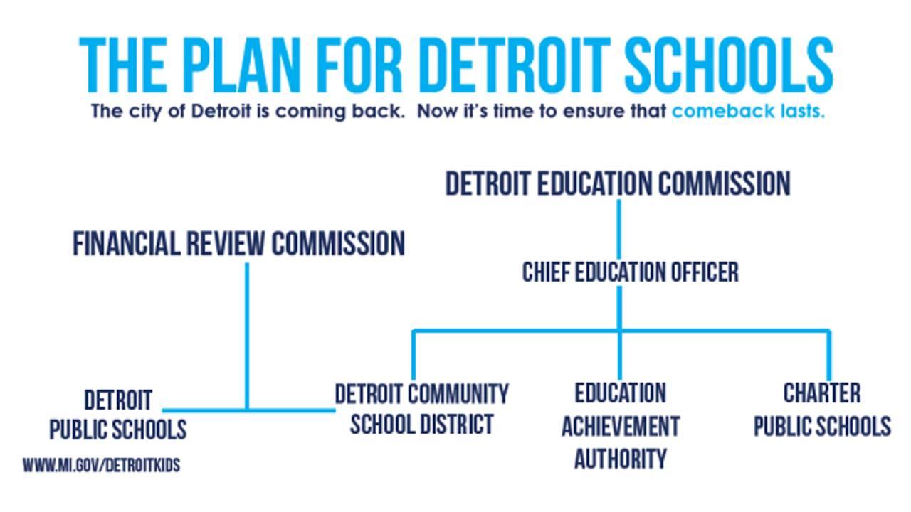 Plans-for-Detroit-schools.png_35918854