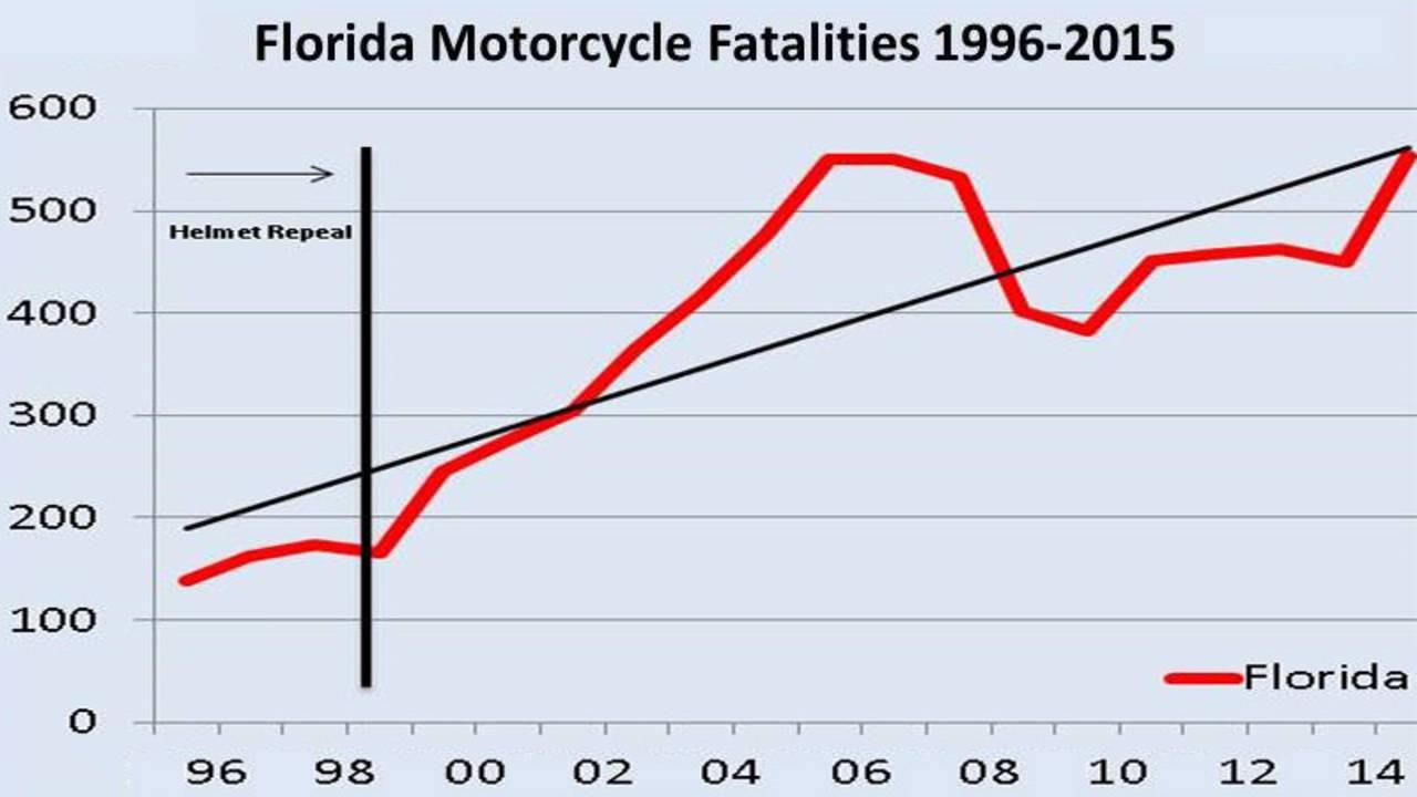 Florida motorcycle fatalities