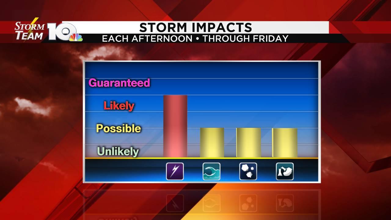 Storm Impact Graph_1562137004069.png.jpg