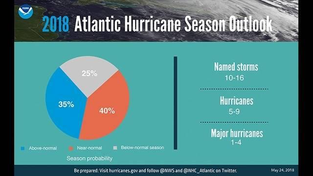 2018 Hurricane numbers - FINAL as of 052118 -700x430_1527176607006.png.jpg