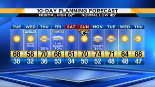 Bounce-back Tuesday as temperatures become milder