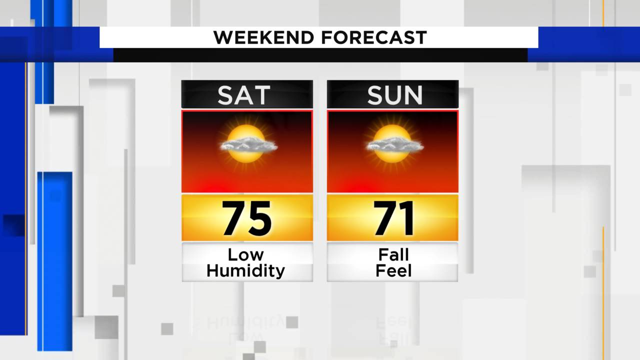 WeekendForecast_1567628812504.png