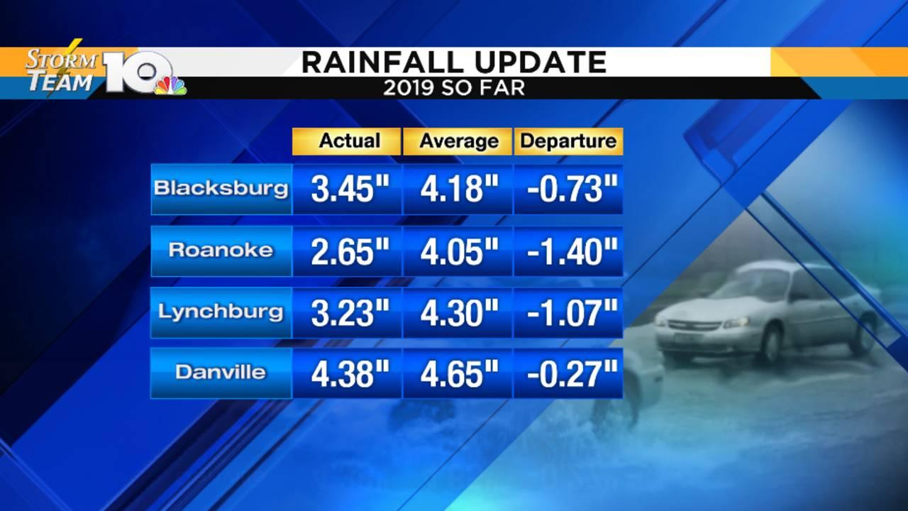 rainfall_1549972537807.PNG