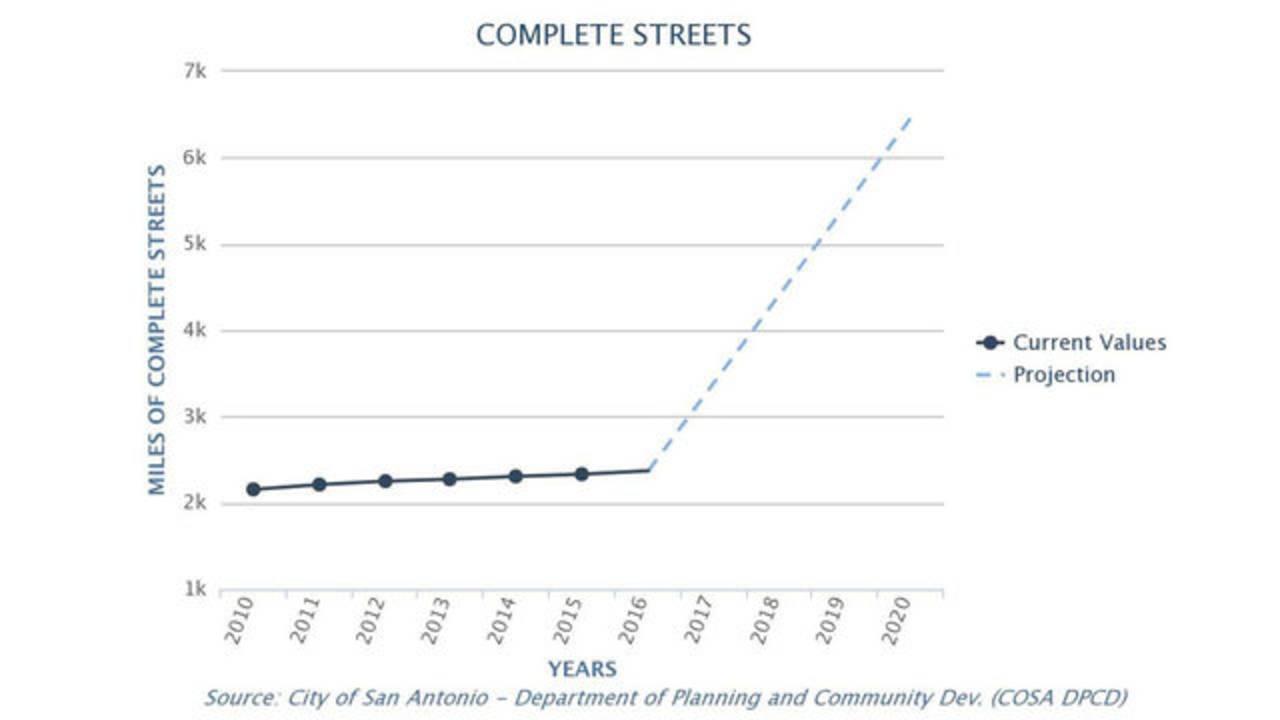 complete streets data_1543371290063.jpg.jpg