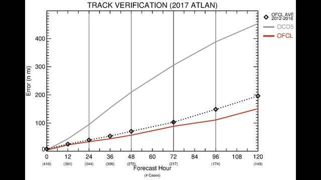 track verify NHC_1510679338788.jpg