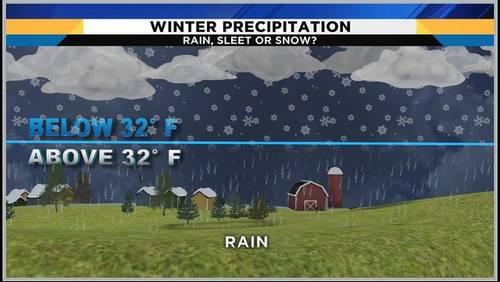 Britta's Weather Lab: Winter precipitation in Houston