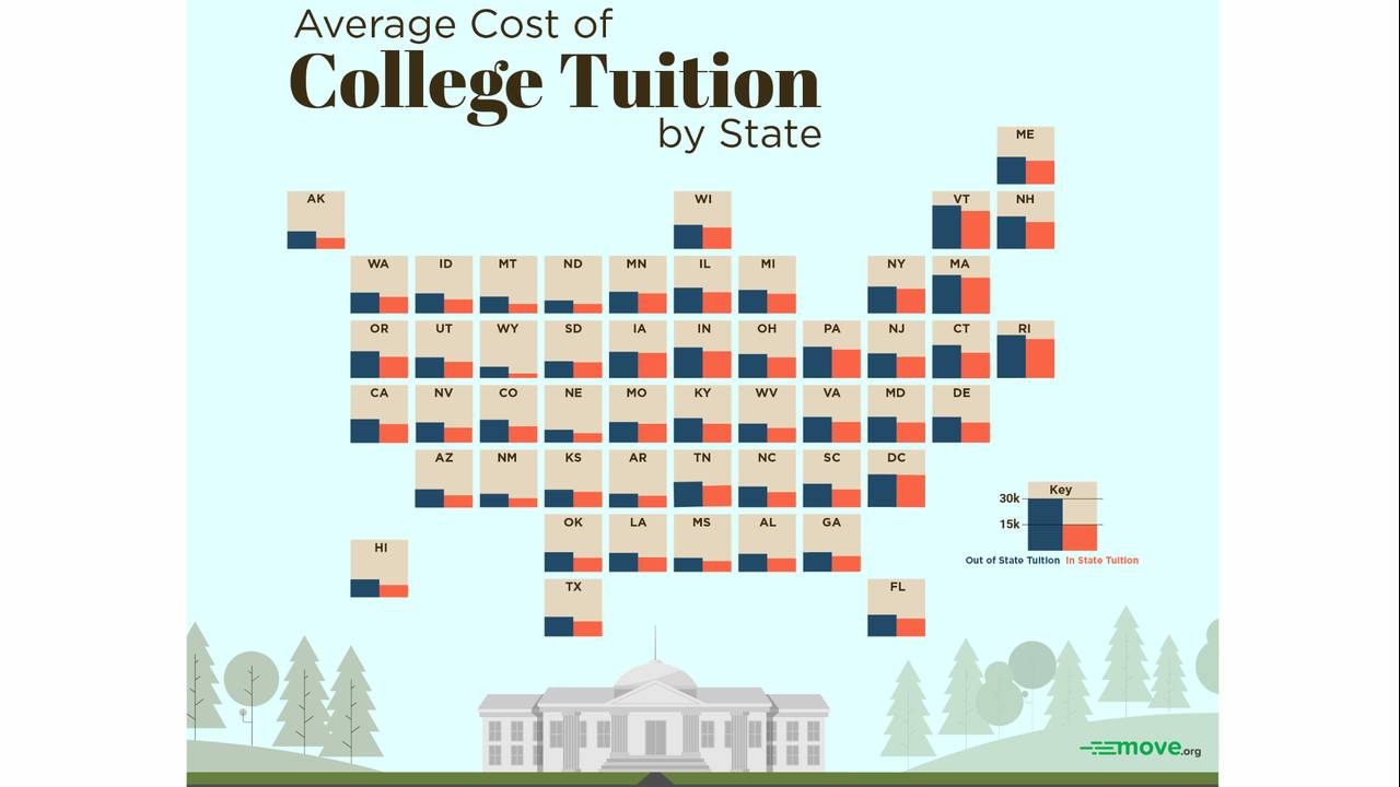 Tuition prices in Texas: How bad are they, really?