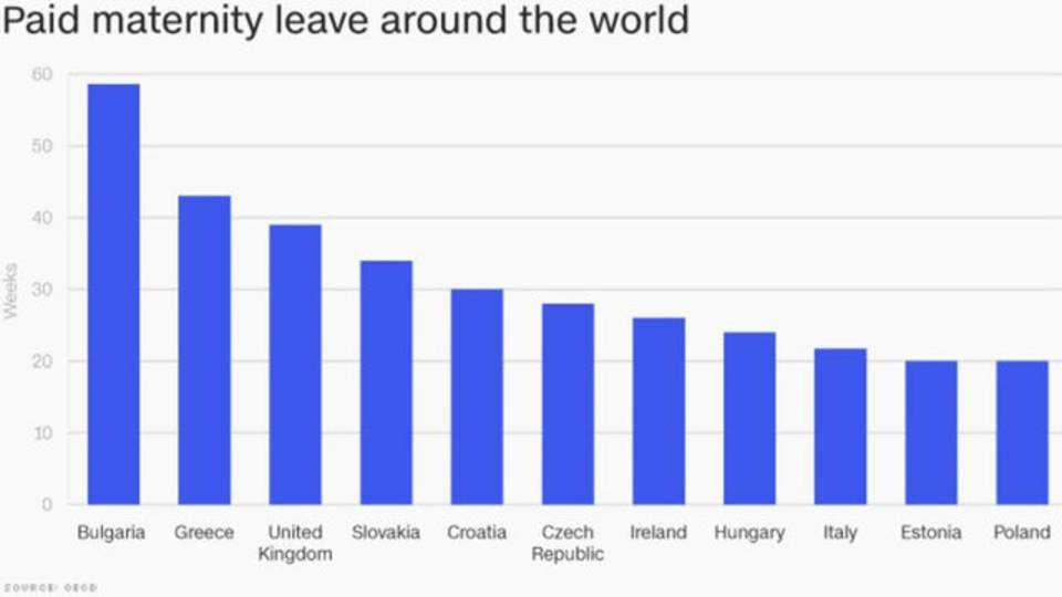 top 10 countries for paid maternity leave85203661