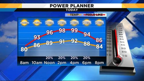 The return of summer showers and temperatures