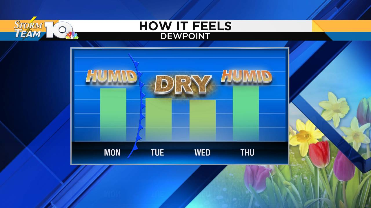 Dewpoint Forecast - Chris 2_1558295045854.png.jpg