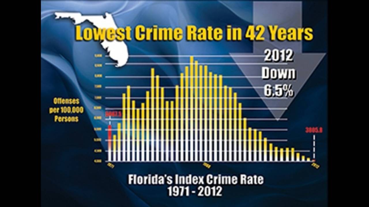 Fla. crime rate_20177328