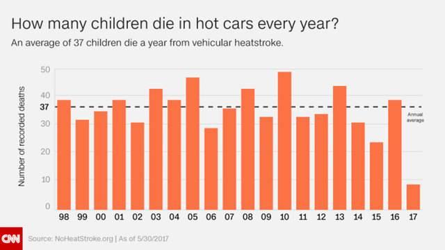 hot car deaths graph 172537466
