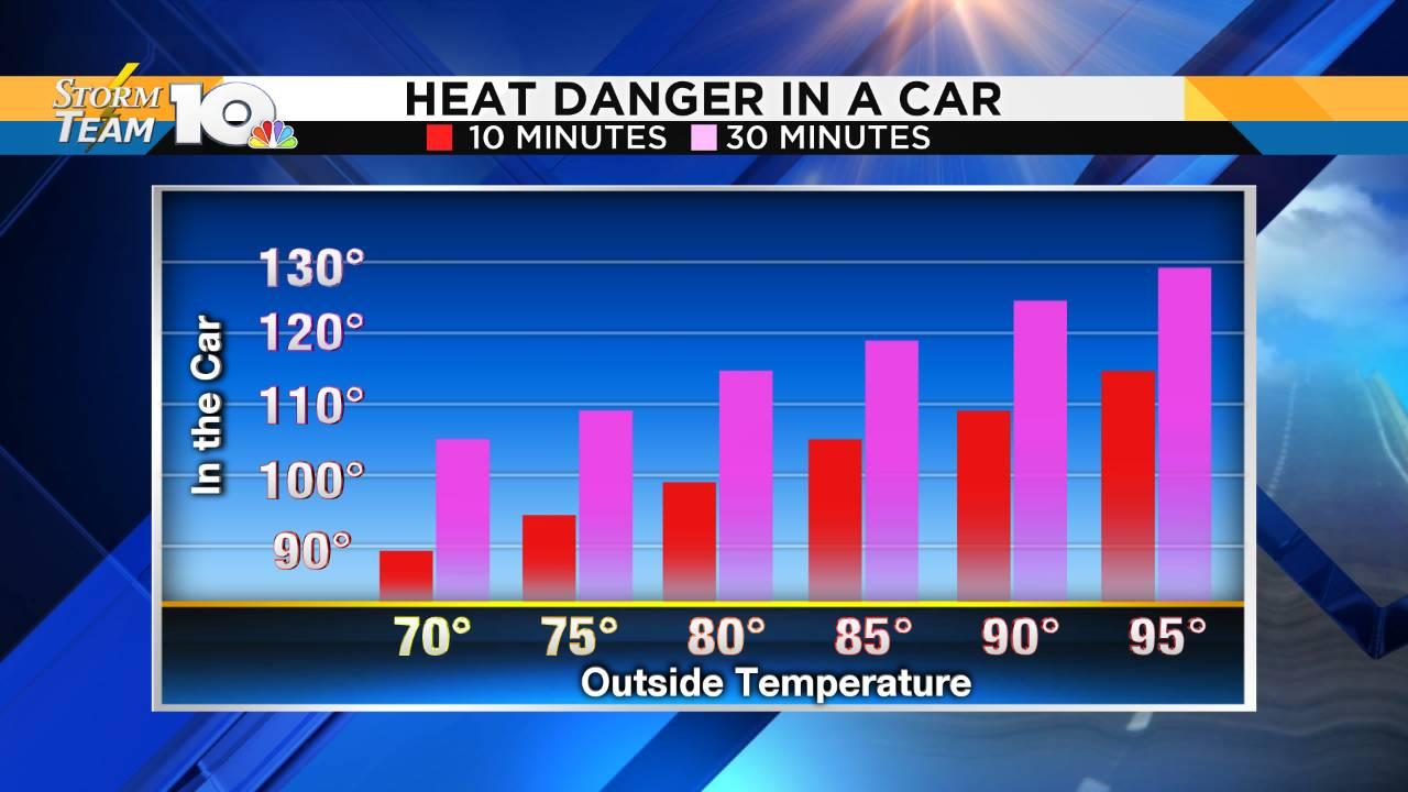Graph - Hot Car Temps_1557951619873.png.jpg