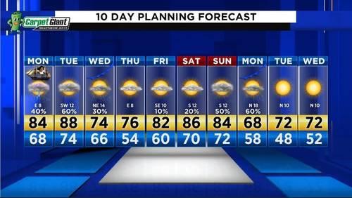 Big weather changes happening as we start the work week