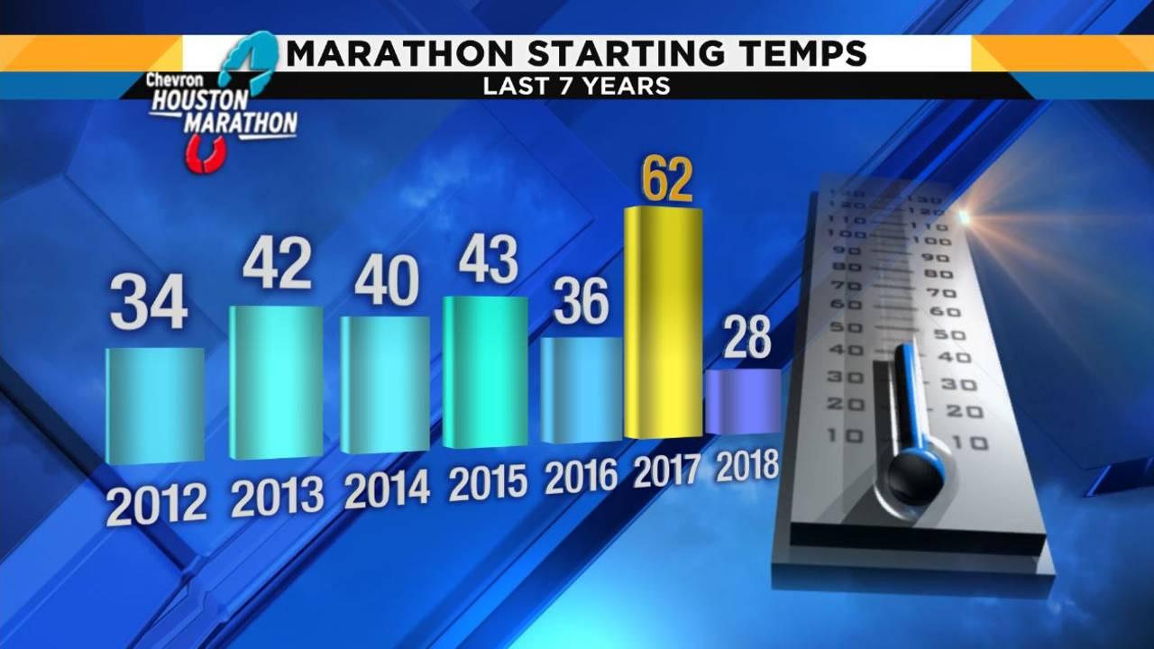 Houston Marathon Historical Temperatures 1-15-19