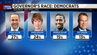 Polls show voters' preferences shifting as Florida governor race nears&hellip&#x3b;